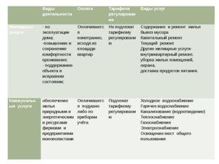 Виды деятельности Оплата Тарифное регулирование Виды услуг Жилищные услуги