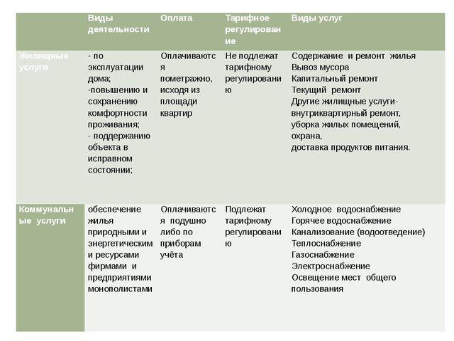 Виды деятельности Оплата Тарифное регулирование Виды услуг Жилищные услуги...