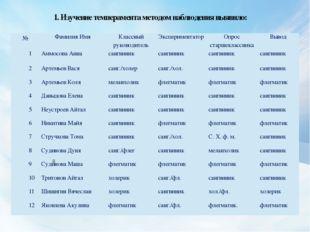1. Изучение темперамента методом наблюдения выявило: 8 № Фамилия Имя Классный