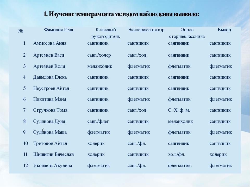 1. Изучение темперамента методом наблюдения выявило: 8 № Фамилия Имя Классный...