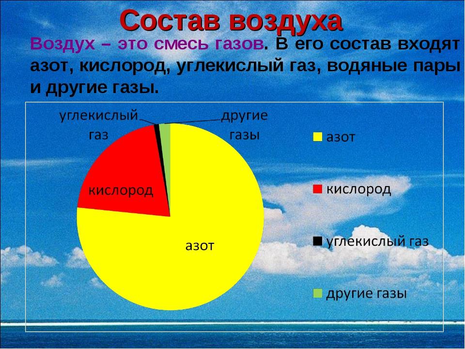 Состав воздуха Воздух – это смесь газов. В его состав входят азот, кислород,...