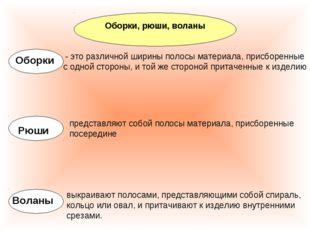 Оборки, рюши, воланы Оборки - это различной ширины полосы материала, присборе