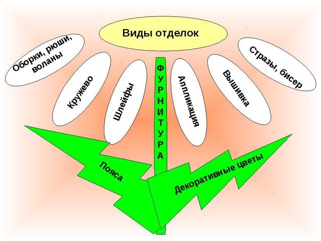 Виды отделок Оборки, рюши, воланы Кружево Шлейфы Аппликация Вышивка Стразы, б...