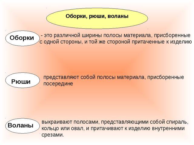 Оборки, рюши, воланы Оборки - это различной ширины полосы материала, присборе...