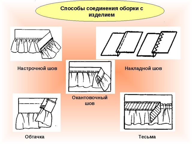 Способы соединения оборки с изделием Настрочной шов Накладной шов Обтачка Тес...