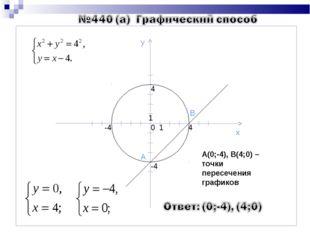 0 1 1 4 4 -4 -4 у х А В А(0;-4), В(4;0) – точки пересечения графиков