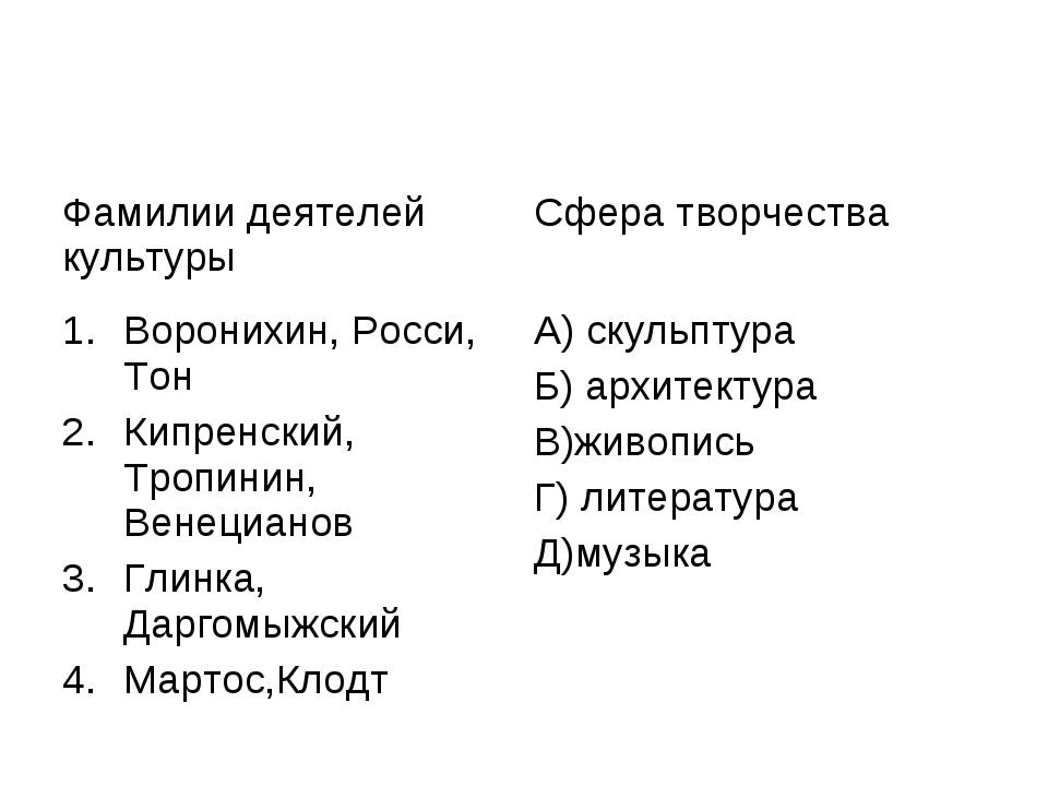 Фамилии деятелей культурыСфера творчества Воронихин, Росси, Тон Кипренский,...