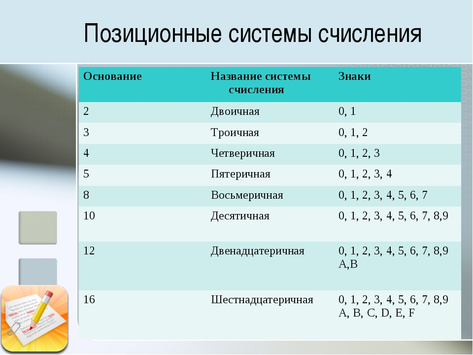 Позиционные системы счисления Основание Название системы счисленияЗнаки 2Д...