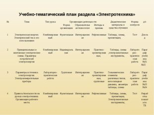 Учебно-тематический план раздела «Электротехника» №ТемаТип урокаОрганизаци