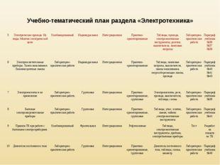 Учебно-тематический план раздела «Электротехника» 5Электрические провода. Их