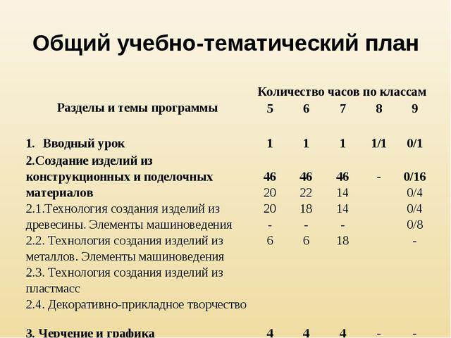 Общий учебно-тематический план Разделы и темы программыКоличество часов по к...