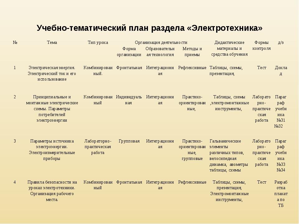 Учебно-тематический план раздела «Электротехника» №ТемаТип урокаОрганизаци...