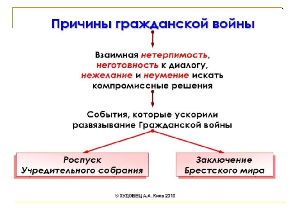 Проблема срыва и разгона учредительного собрания эссе