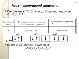 Положение в ПС: 2 период, V группа, подгруппа А,   Аr(N)=14. Положение в ПС: