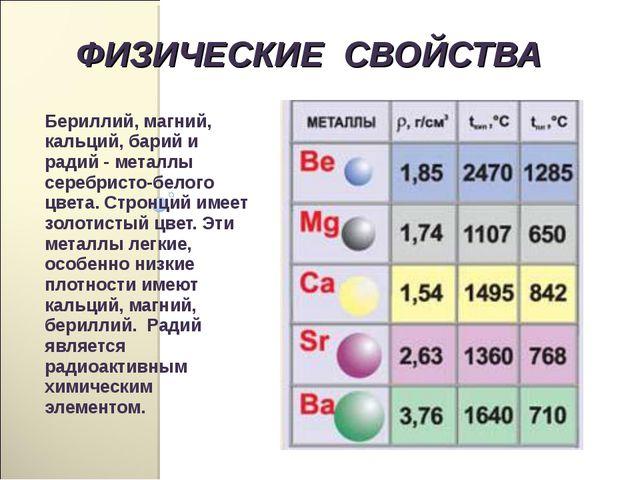 Бериллий, магний, кальций, барий и радий - металлы серебристо-белого цвета. С...