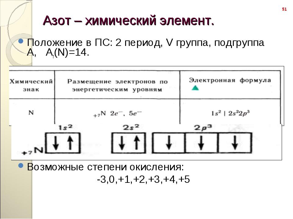 Положение в ПС: 2 период, V группа, подгруппа А,   Аr(N)=14. Положение в ПС:...