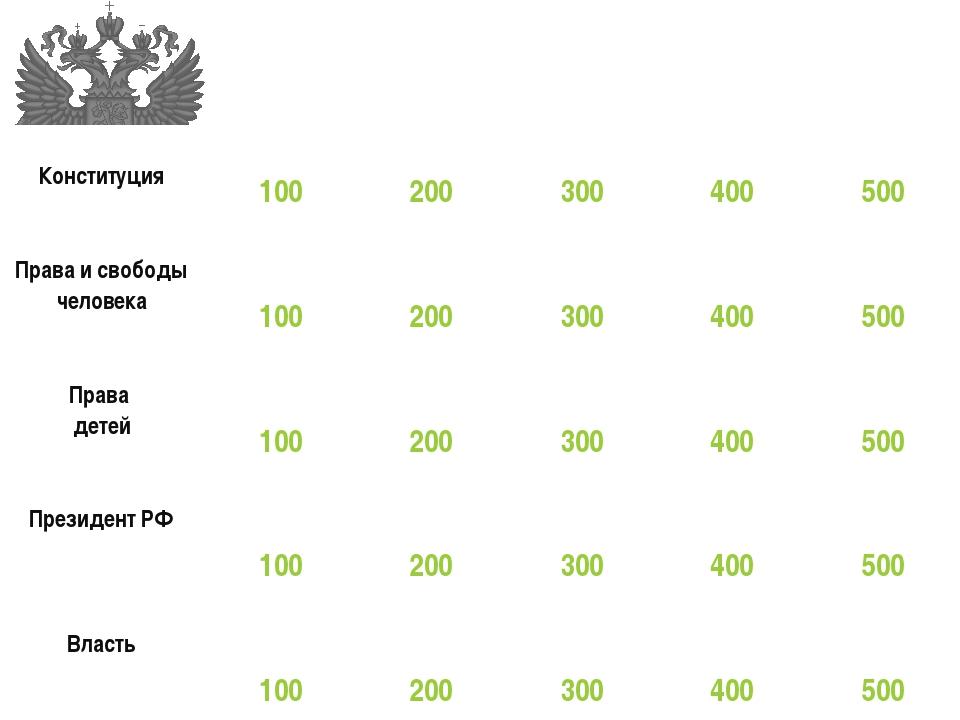 Конституция РФ Конституция  100 200 300 400 500 Права и свободы человек...