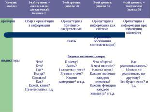 Уровень оценки1-ый уровень – минимально-достаточный (оценка 3)2-ой уровень