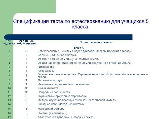 Спецификация теста по естествознанию для учащихся 5 класса № заданияУсловные...