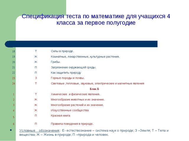 Спецификация теста по математике для учащихся 4 класса за первое полугодие Ус...