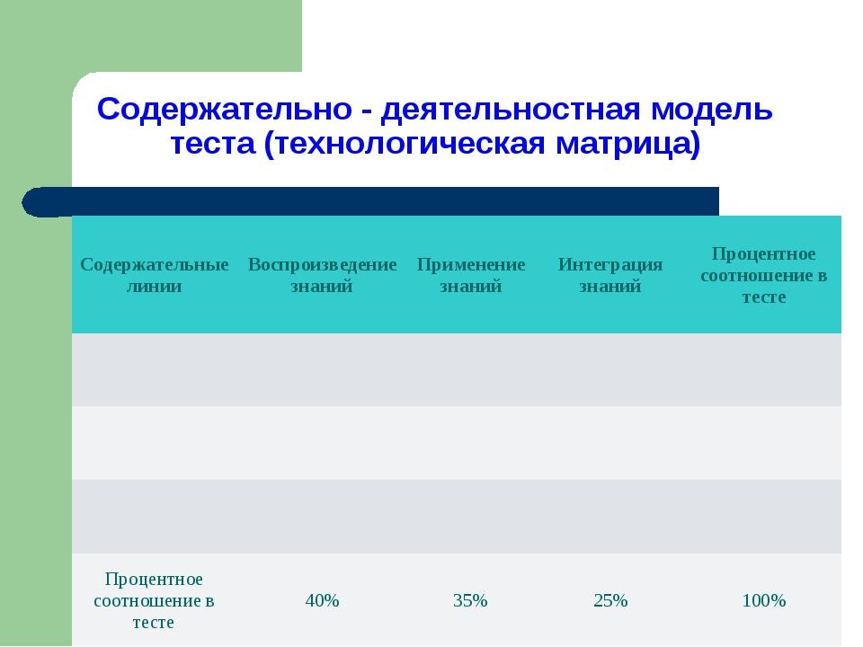 Содержательно - деятельностная модель теста (технологическая матрица) Содержа...