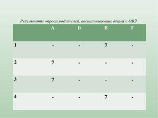 Результаты опроса родителей, воспитывающих детей с ОВЗ АБВГ 1--7- 2