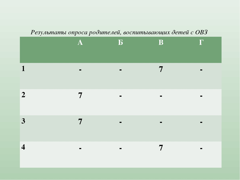 Результаты опроса родителей, воспитывающих детей с ОВЗ АБВГ 1--7- 2...