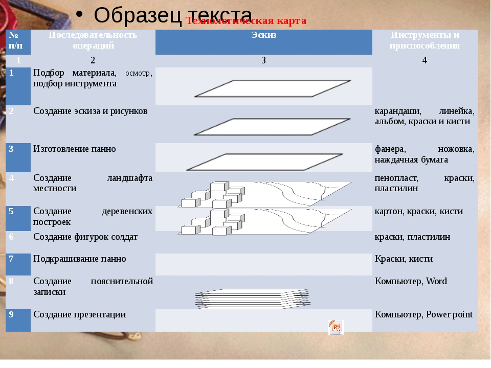 Технологическая карта № п/п Последовательность операций Эскиз Инструменты и п...
