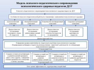 Модель психолого-педагогического сопровождения психологического здоровья пед
