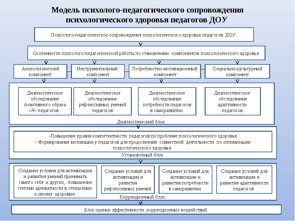 Модель психолого-педагогического сопровождения психологического здоровья пед...