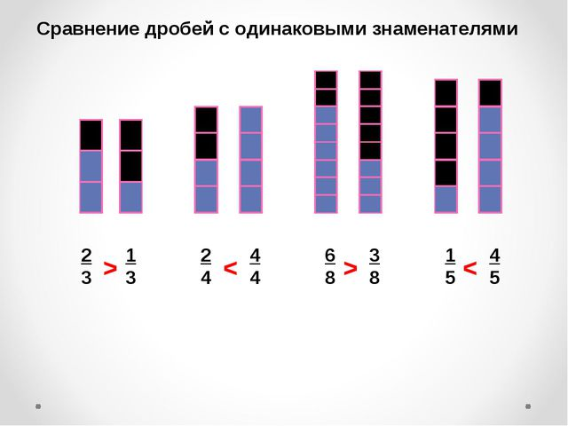 Сравнение дробей с одинаковыми знаменателями 2 3 1 3 6 8 3 8 1 5 4 5 2 4 4 4...