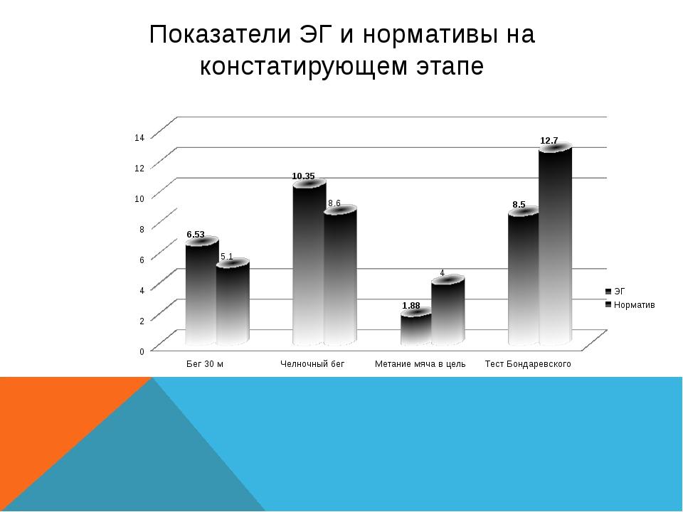 Показатели ЭГ и нормативы на констатирующем этапе