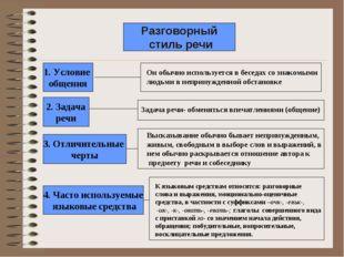Разговорный стиль речи 1. Условие общения 2. Задача речи 3. Отличительные чер