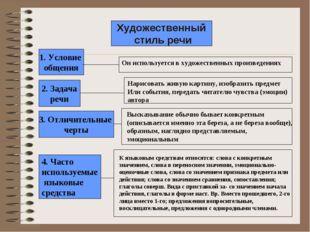 Художественный стиль речи 1. Условие общения 2. Задача речи 3. Отличительные