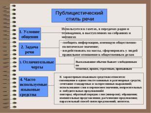 Публицистический стиль речи Используется в газетах, в передачах радио и телев