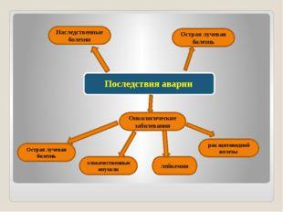Острая лучевая болезнь Острая лучевая болезнь Онкологические заболевания лей