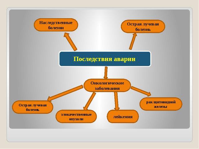 Острая лучевая болезнь Острая лучевая болезнь Онкологические заболевания лей...