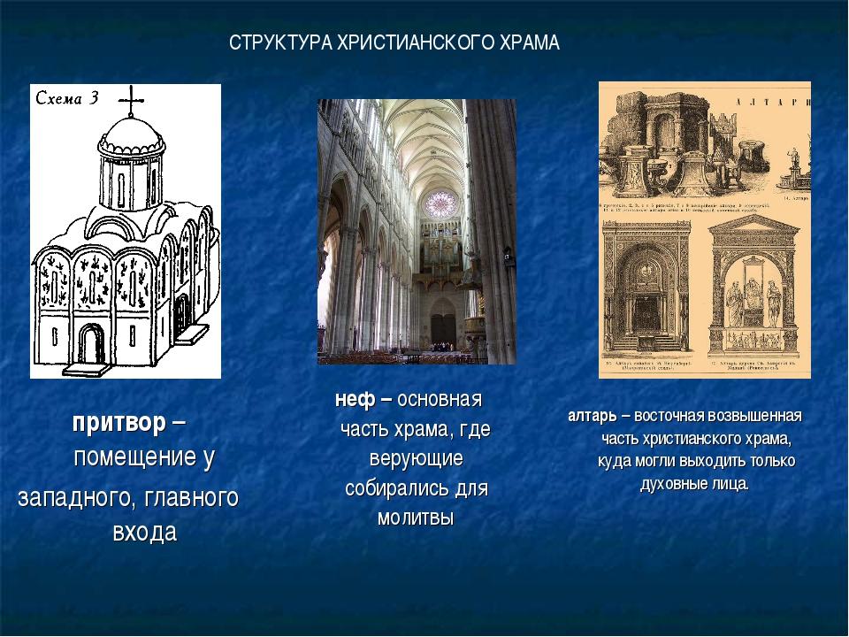 притвор – помещение у западного, главного входа СТРУКТУРА ХРИСТИАНСКОГО ХРАМА...