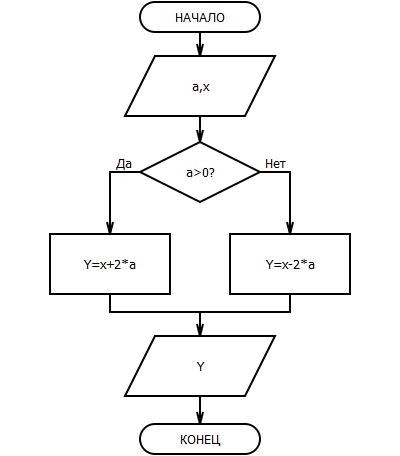Контрольная работа по теме Алгоритмы  c users jaravinaag desktop 2 bmp