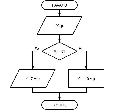 Контрольная работа по теме Алгоритмы  c users jaravinaag desktop 1 bmp