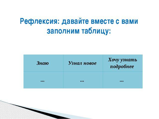 Рефлексия: давайте вместе с вами заполним таблицу: Знаю Узнал новое Хочу узна...