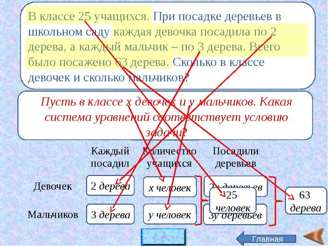 верно х + у = 25 2х + 3у = 63 Б. х + у = 25 2 дерева 3 дерева х человек у чел...