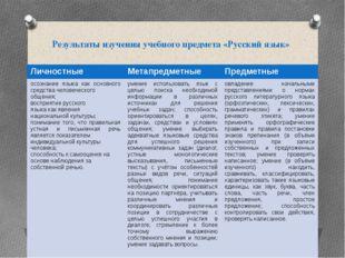 Результаты изучения учебного предмета «Русский язык» Личностные Метапредметны