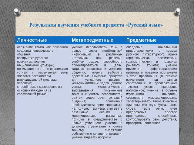 Результаты изучения учебного предмета «Русский язык» Личностные Метапредметны...