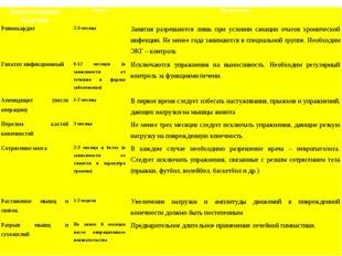 Наименование болезниСрокиПримечание Ревмокардит2-3 месяцаЗанятия разрешаю