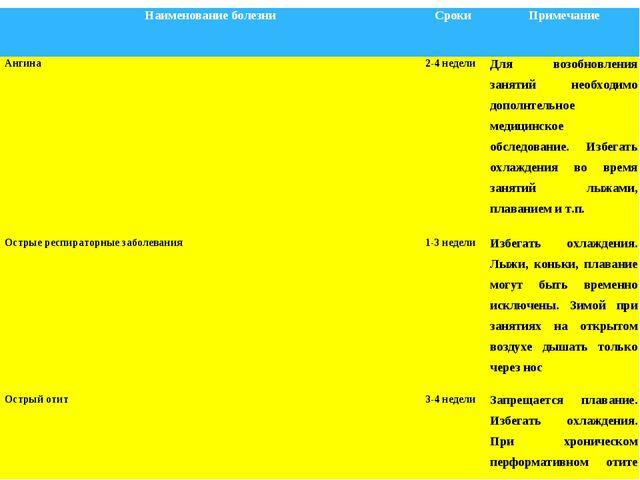 Наименование болезниСрокиПримечание Ангина2-4 неделиДля возобновления зан...