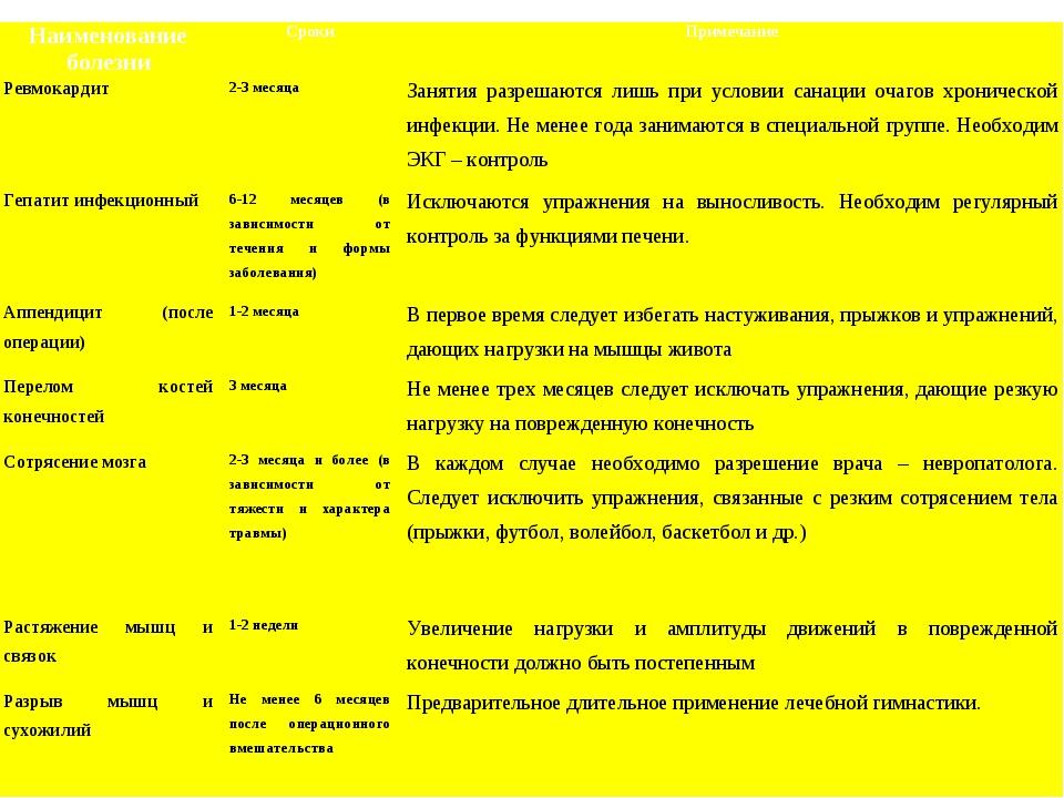 Наименование болезниСрокиПримечание Ревмокардит2-3 месяцаЗанятия разрешаю...