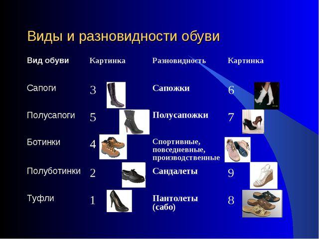 Виды и разновидности обуви Вид обувиКартинкаРазновидностьКартинка Сапоги3...