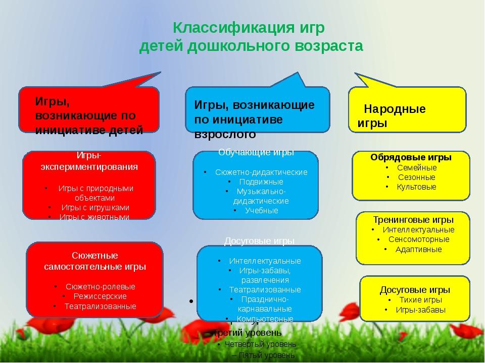 Классификация игр детей дошкольного возраста Игры, возникающие по инициативе...