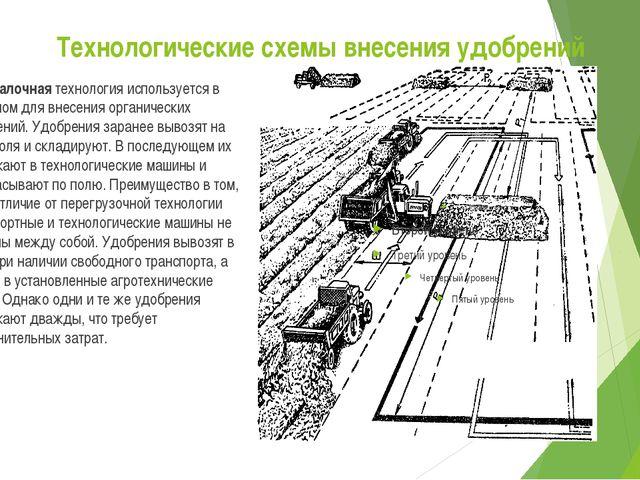 Технологические схемы внесения удобрений Перевалочная технология используется...